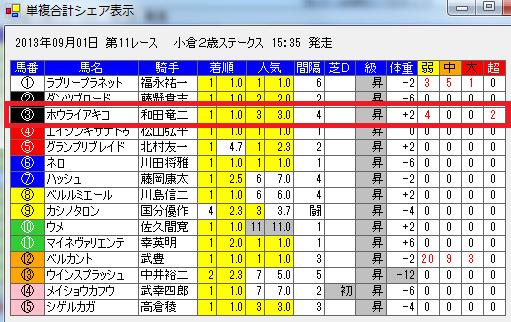2013小倉2歳ステークス異常投票