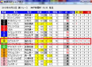 神戸新聞杯単複合計シェア
