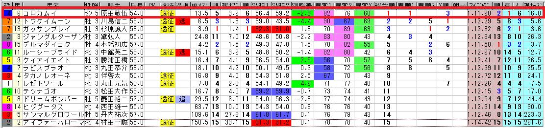 1027新潟7Rビクトリーオッズ