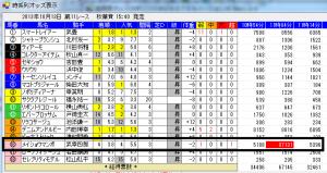 秋華賞2013年
