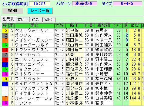 0208京都11R