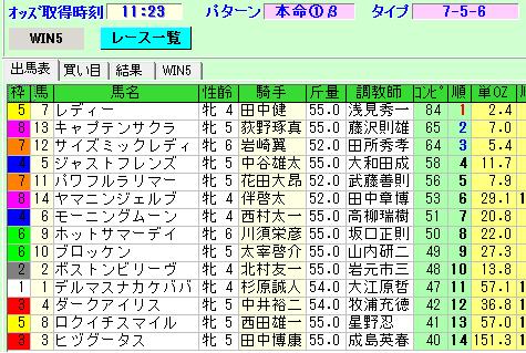 2月8日小倉2R