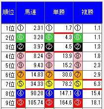 阪神大賞典断層