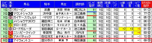 武庫川ステークス