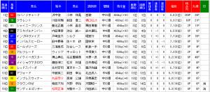 MONSTER7京王杯スプリングカップ