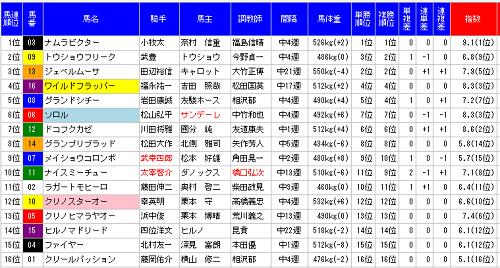 平安ステークスMONSTER