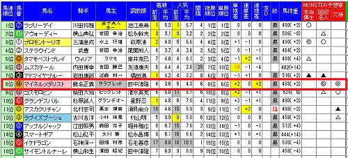 MONSTER6目黒記念