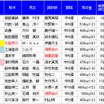 MONSTER7が重賞ダブル大的中(函館SS&ユニコーンS)