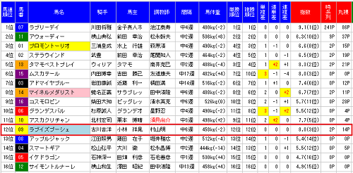 MONSTER7目黒記念