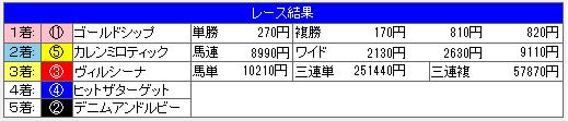 宝塚記念2014