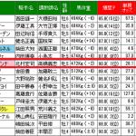 テレビユー福島賞2014年を復習します。
