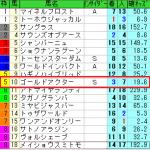 菊花賞2014を的中させた競馬商材は?
