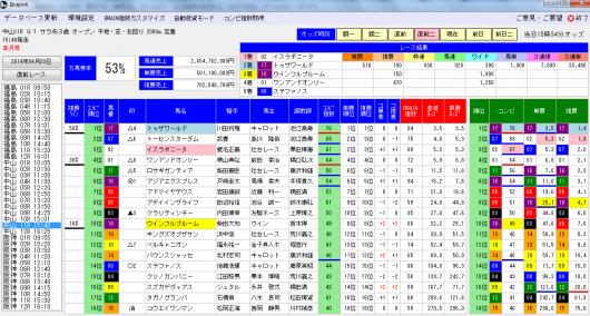 BRAIN4皐月賞