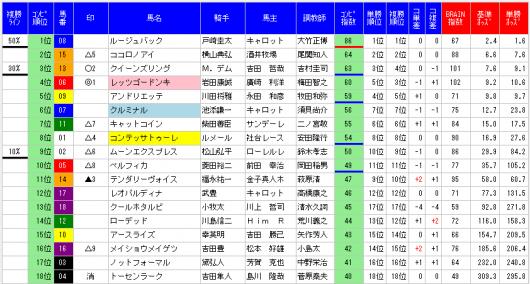 BRAIN4桜花賞