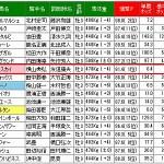 NHKマイルカップは単撃ロボも単勝的中しました。