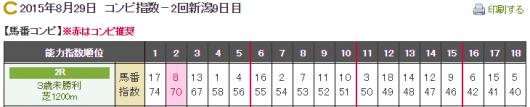20150829新潟2R