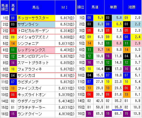 MONSTER8札幌10R