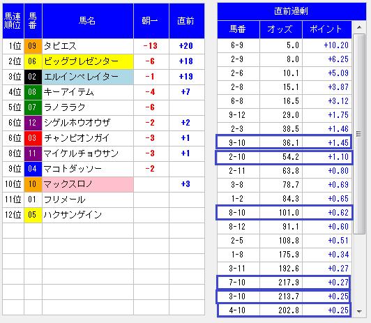 MONSTER8馬連精密診断