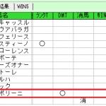 波乱9の対象レースではコンピ1位が負けやすい?を検証します。