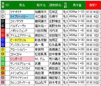 単撃ロボ22万馬券