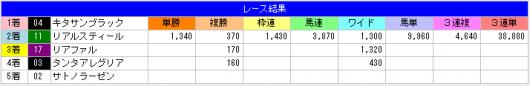 菊花賞2015年結果