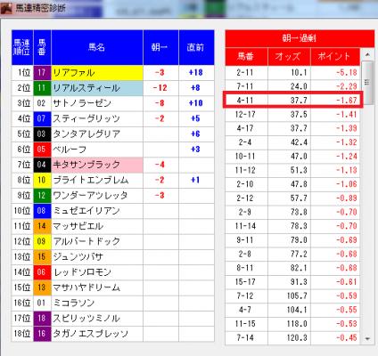 菊花賞2015年馬連精密診断