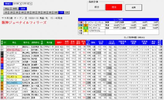 単撃ロボ阪神ジュベナイルF