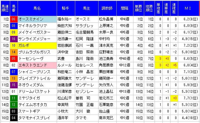 京都金杯2015年