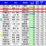 10月以降の前走高指数敗退馬の成績をまとめました。