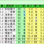約50%の確率でコンピ1~3位馬が負けるレースとは?