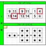 オッズインパクト馬券術がスプリングステークス3連複的中です