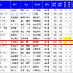 秋華賞(2015年)は時系列オッズ異常が発生?
