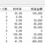 デッドワンシステム2の6月度回収率298.5%達成!