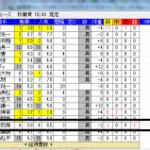 秋華賞は午前中に単勝超巨大投票のメイショウマンボが優勝でした。