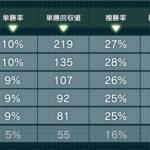 単撃ロボ2の4月度爆撃P回収率130%超え!
