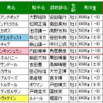 【青葉賞2016年】は単撃ロボ2evolutionで単勝的中!