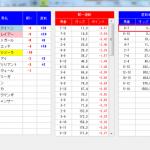 阪神牝馬ステークスとニュージーランドトロフィーの結果はマジ?