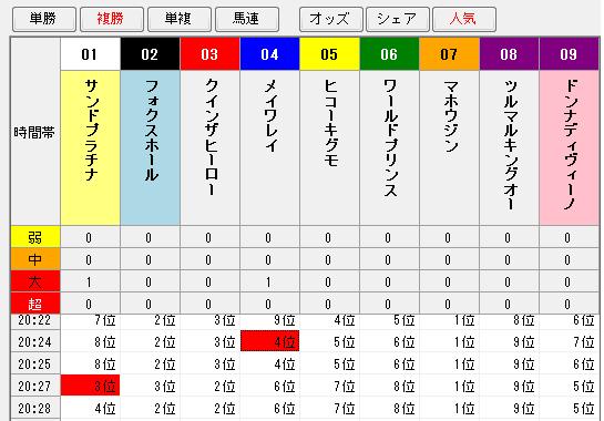 大井12R