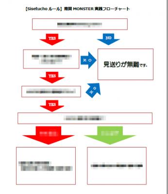 南関MONSTER実践フローチャート