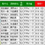 最低人気の爆撃P1位馬は複勝で狙いましょう!