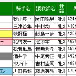 11番人気3着のハギノカエラは競馬商材的に今日一番の狙い目でした。