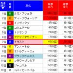 札幌2歳ステークスは異常投票の入っていたトラストが勝利!