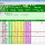 小倉2歳ステークスは連ヒモ馬攻略法がズバリ的中!