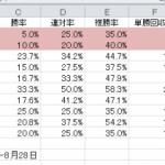 制覇は北海道シリーズが苦手?