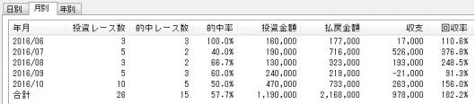 %e5%8d%98%e6%92%83%e3%83%ad%e3%83%9c2evolution
