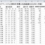 コンピワンイズム対象Rの1番人気馬成績(2016年11月)。