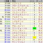 単撃ロボ3の注目馬が大爆発しました!(3月4日)
