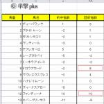 【新特典】単撃Plusの的中回収指数算出シートが完成しました。