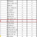 桜花賞も回収指数1位レーヌミノルが優勝!Geniusも◎でした。