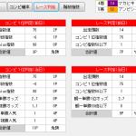 大阪杯はGenius▲の前走G1出走キタサンブラックが優勝!